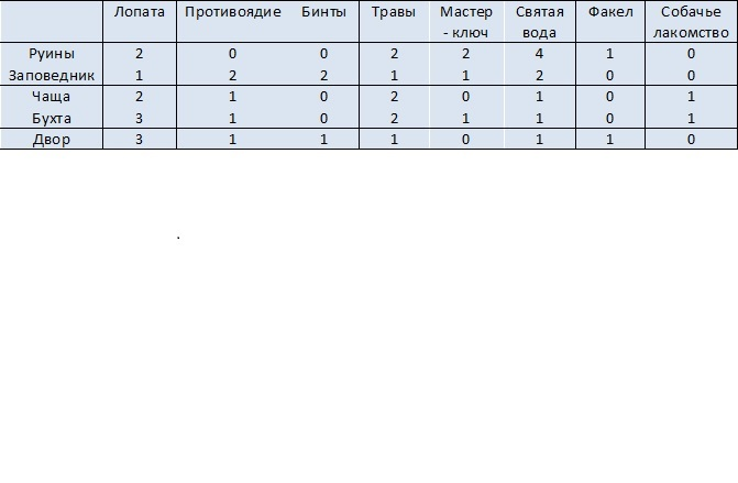 https://204305.selcdn.ru/ulive-games/%D0%90%D1%80%D1%82%D0%B5%D1%84%D0%B0%D0%BA%D1%82%D1%8B.jpg